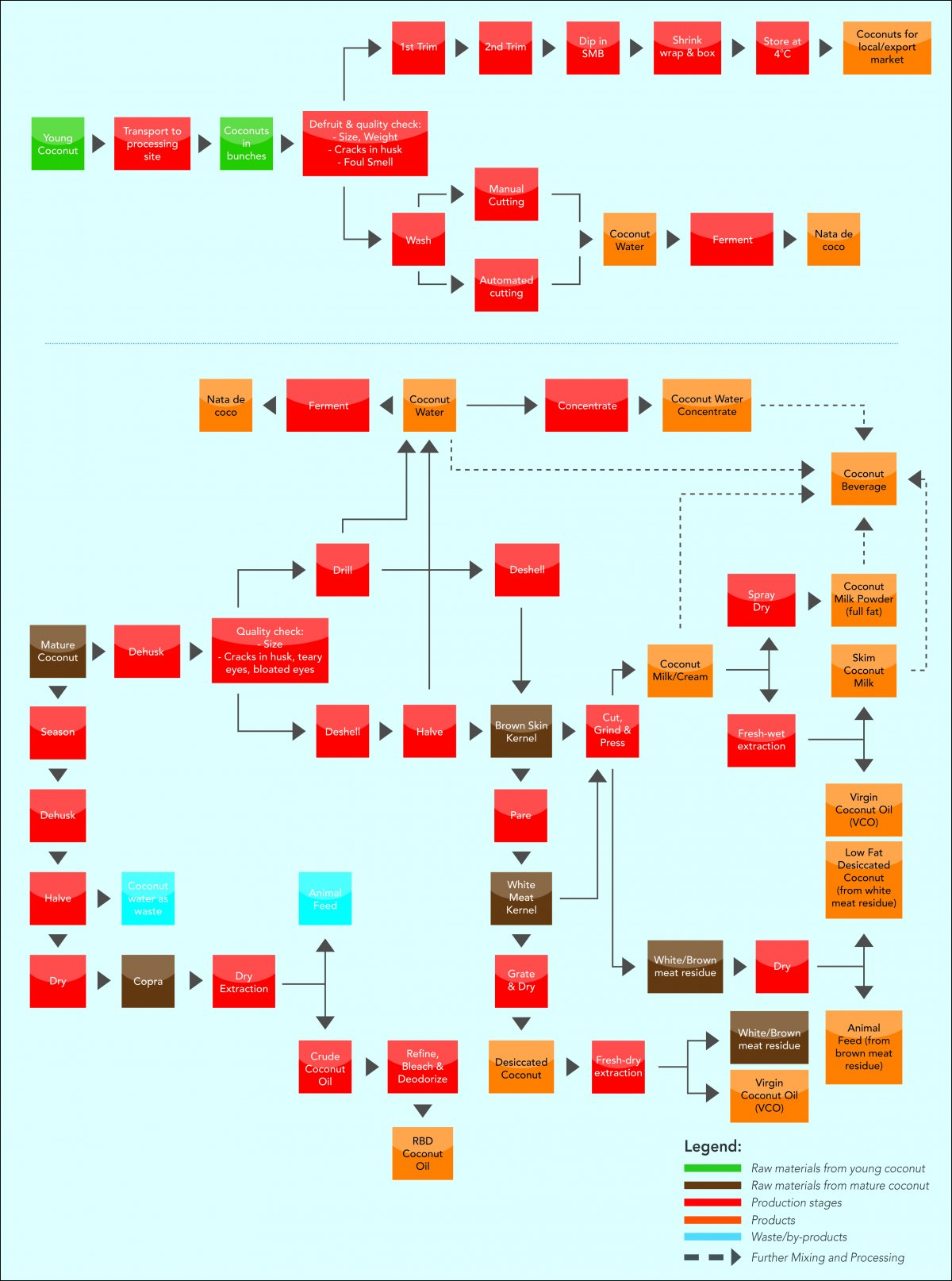 Coconut Food Production Handbook Process Flow Diagram Rice Mill Zoom