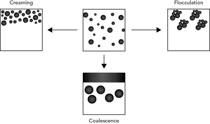 The Chemistry of Coconut Milk and Cream | Coconut Handbook